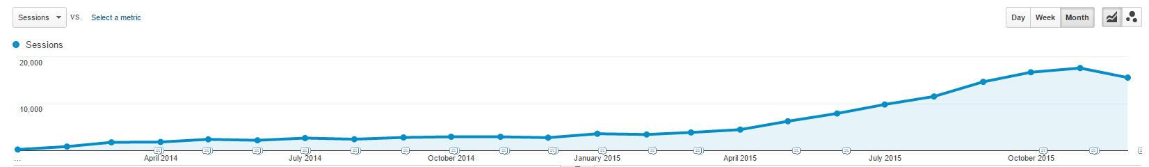 Autobutler.co.uk organisk trafik 2014 og 2015